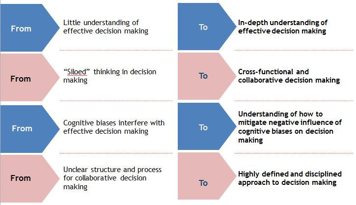 six step decision model The most prominent key to developing the most rational decision, is to have a thorough understanding of the processes required to develop such a decision and this key can be developed by understanding the six steps in the rational decision-making model (harrison 1999, p 76.